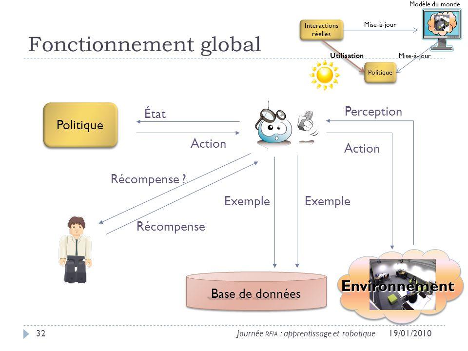 Fonctionnement global 19/01/201032Journée RFIA : apprentissage et robotique Environnement Base de données État Action Récompense .