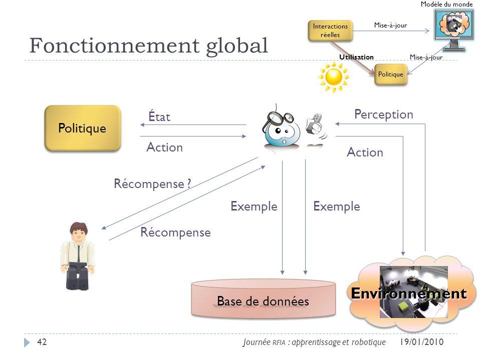 Fonctionnement global 19/01/201042Journée RFIA : apprentissage et robotique Environnement Base de données État Action Récompense .