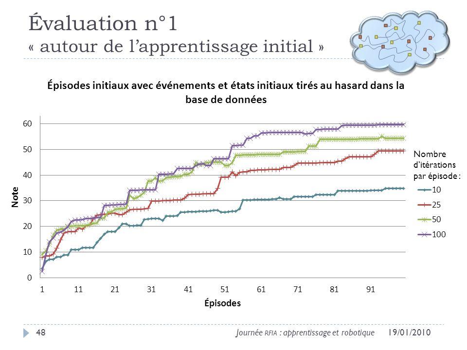 Évaluation n°1 « autour de lapprentissage initial » 19/01/201048Journée RFIA : apprentissage et robotique Nombre ditérations par épisode :