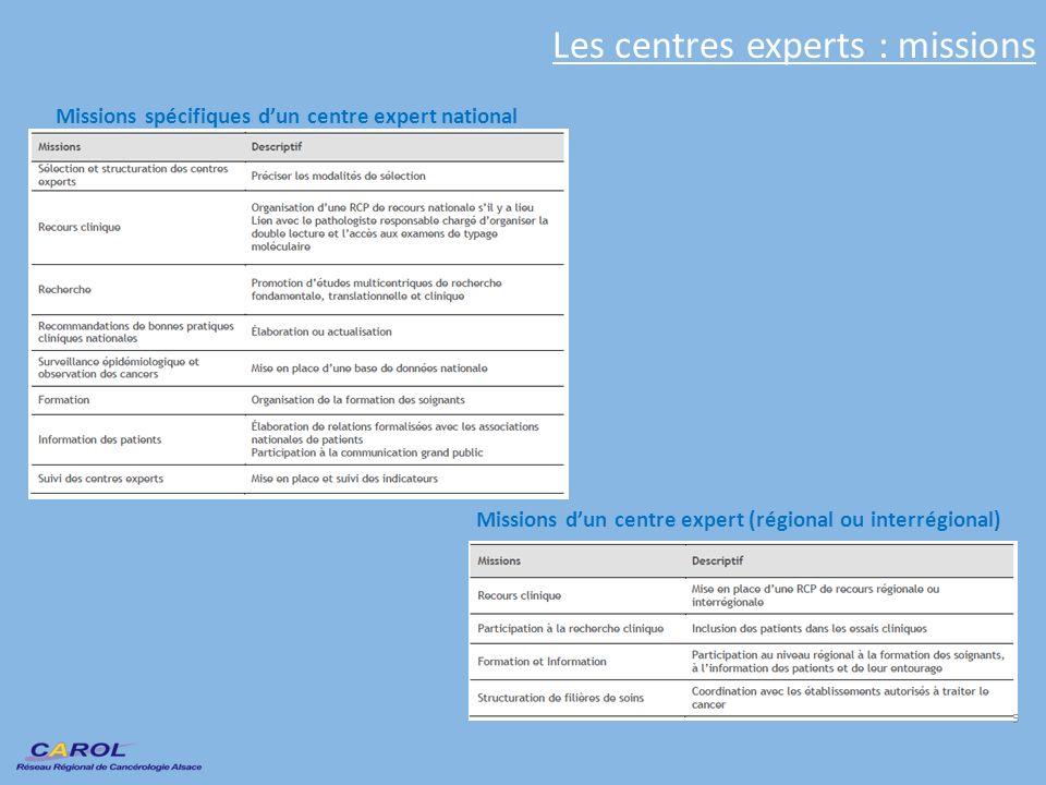 Missions dun centre expert (régional ou interrégional) Les centres experts : missions Missions spécifiques dun centre expert national 5