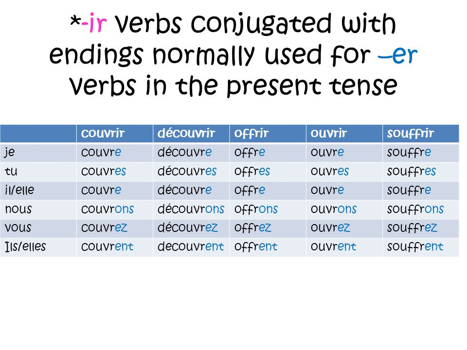 *-ir verbs conjugated with endings normally used for –er verbs in the present tense couvrirdécouvriroffrirouvrirsouffrir jecouvredécouvreoffreouvresouffre tucouvresdécouvresoffresouvressouffres il/ellecouvredécouvreoffreouvresouffre nouscouvronsdécouvronsoffronsouvronssouffrons vouscouvrezdécouvrezoffrezouvrezsouffrez Ils/ellescouvrentdecouvrentoffrentouvrentsouffrent