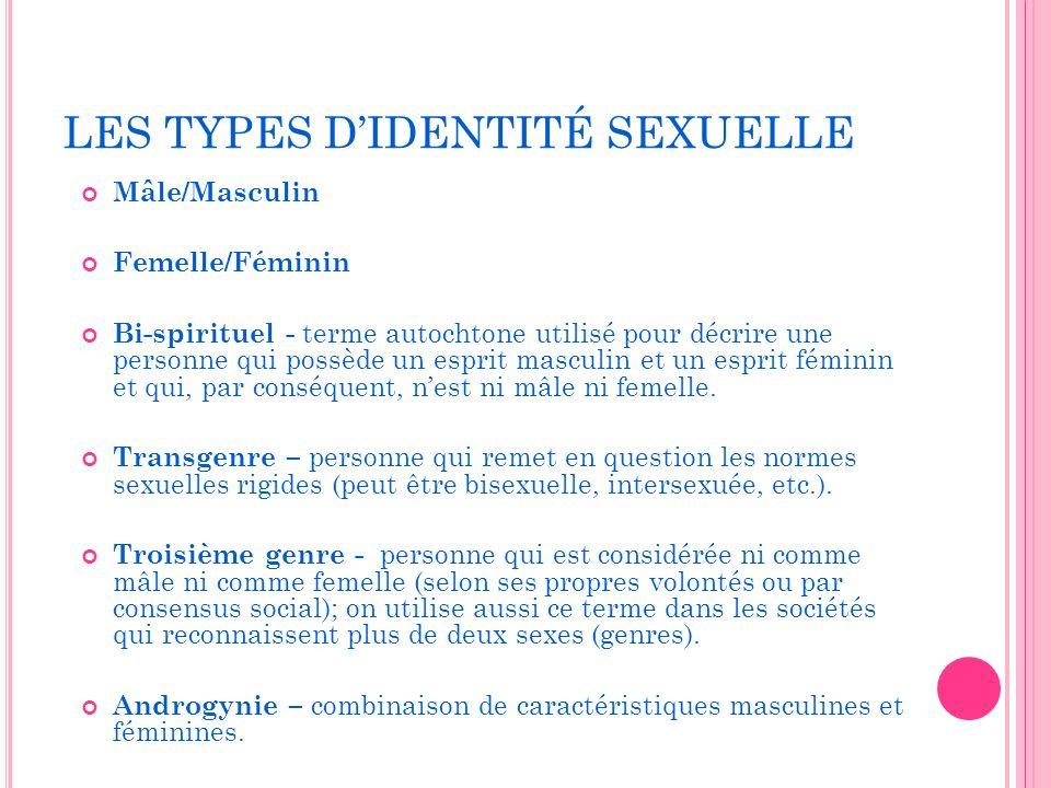 LES TYPES DIDENTITÉ SEXUELLE Mâle/Masculin Femelle/Féminin Bi-spirituel - terme autochtone utilisé pour décrire une personne qui possède un esprit masculin et un esprit féminin et qui, par conséquent, nest ni mâle ni femelle.