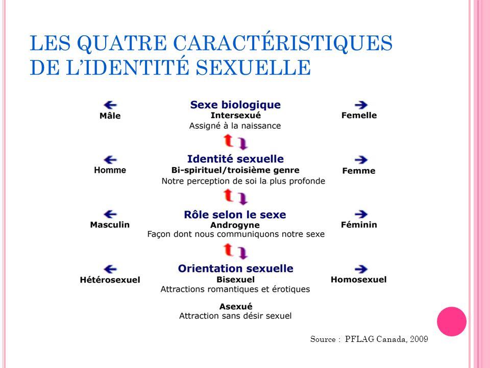 LES QUATRE CARACTÉRISTIQUES DE LIDENTITÉ SEXUELLE Source : PFLAG Canada, 2009