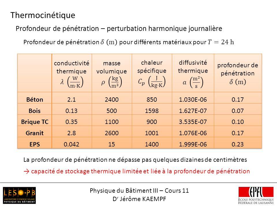 Thermocinétique Physique du Bâtiment III – Cours 11 D r Jérôme KAEMPF Profondeur de pénétration – perturbation harmonique journalière La profondeur de