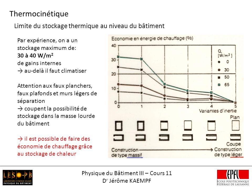 Thermocinétique Physique du Bâtiment III – Cours 11 D r Jérôme KAEMPF Limite du stockage thermique au niveau du bâtiment Par expérience, on a un stock