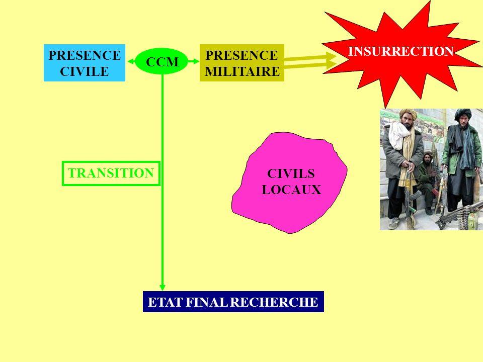 ETAT FINAL RECHERCHE PRESENCE MILITAIRE PRESENCE CIVILE CIVILS LOCAUX CCM TRANSITION INSURRECTION
