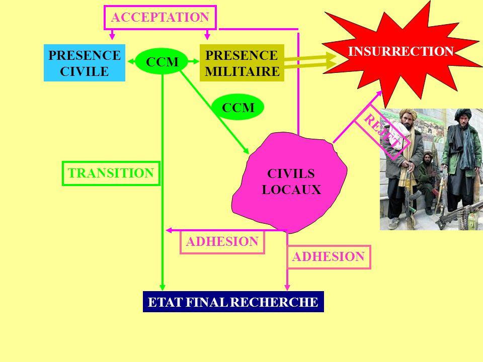INSURRECTION ETAT FINAL RECHERCHE PRESENCE MILITAIRE PRESENCE CIVILE CIVILS LOCAUX CCM TRANSITION CCM ADHESION REJET ACCEPTATION