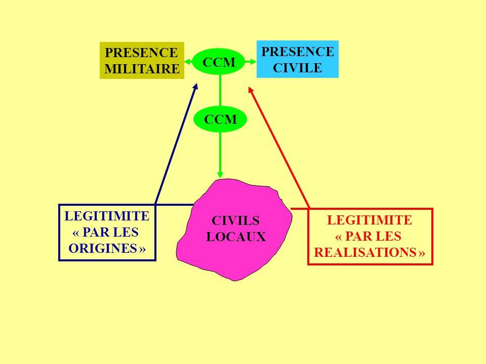PRESENCE MILITAIRE PRESENCE CIVILE CIVILS LOCAUX CCM LEGITIMITE « PAR LES ORIGINES » LEGITIMITE « PAR LES REALISATIONS »