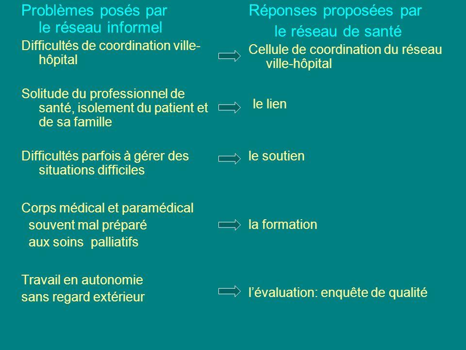 Problèmes posés par le réseau informel Difficultés de coordination ville- hôpital Solitude du professionnel de santé, isolement du patient et de sa fa