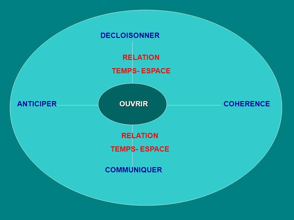 OUVRIR COMMUNIQUER ANTICIPER DECLOISONNER COHERENCE RELATION TEMPS- ESPACE RELATION TEMPS- ESPACE