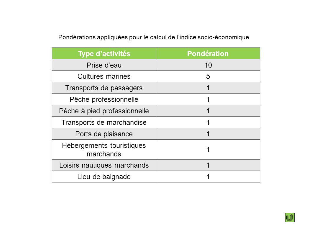 Pondérations appliquées pour le calcul de lindice socio-économique Type dactivitésPondération Prise deau10 Cultures marines5 Transports de passagers1