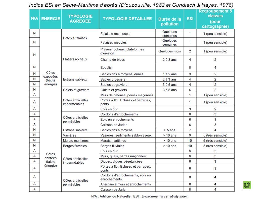 Indice ESI en Seine-Maritime daprès (Douzouville, 1982 et Gundlach & Hayes, 1978)