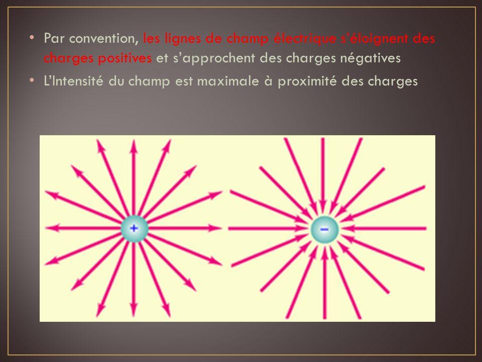 Par convention, les lignes de champ électrique séloignent des charges positives et sapprochent des charges négatives LIntensité du champ est maximale
