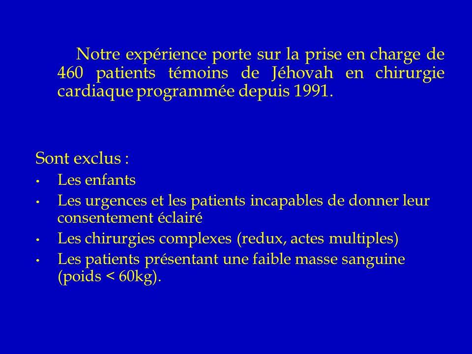 Les aspects techniques de la prise en charge (1): Préopératoire Trois semaines à 15 jours avant lintervention : - Objectif Hémoglobine > 13 g/l - une injection de 40000 Unités dErythropoïétine (EPO) tous les trois jours - un supplément de fer en comprimé ou injectable de 325 mg/jour