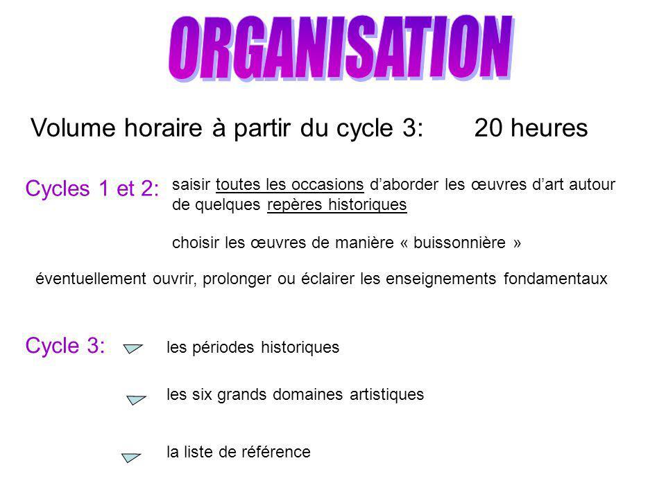 Volume horaire à partir du cycle 3: 20 heures Cycles 1 et 2: Cycle 3: saisir toutes les occasions daborder les œuvres dart autour de quelques repères