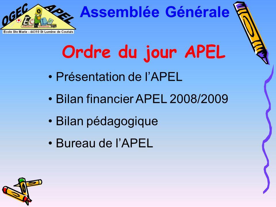 Ordre du jour APEL Présentation de lAPEL Bilan financier APEL 2008/2009 Bilan pédagogique Bureau de lAPEL