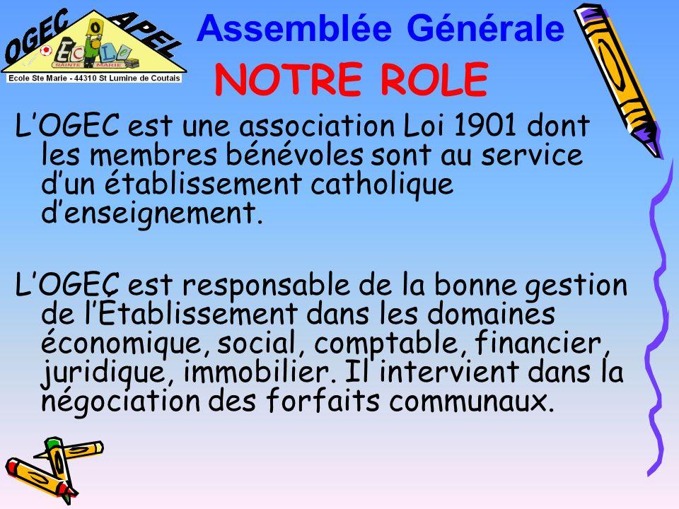 OGEC ORGANISME de GESTION de l ENSEIGNEMENT CATHOLIQUE Assemblée Générale