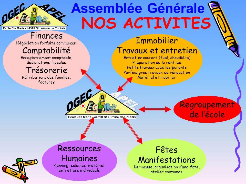 NOTRE ROLE LOGEC est une association Loi 1901 dont les membres bénévoles sont au service dun établissement catholique denseignement.