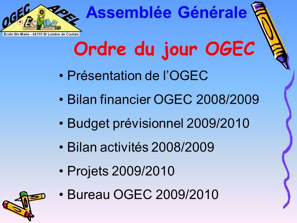 Assemblée Générale Ordre du jour OGEC Présentation de lOGEC Bilan financier OGEC 2008/2009 Budget prévisionnel 2009/2010 Bilan activités 2008/2009 Projets 2009/2010 Bureau OGEC 2009/2010