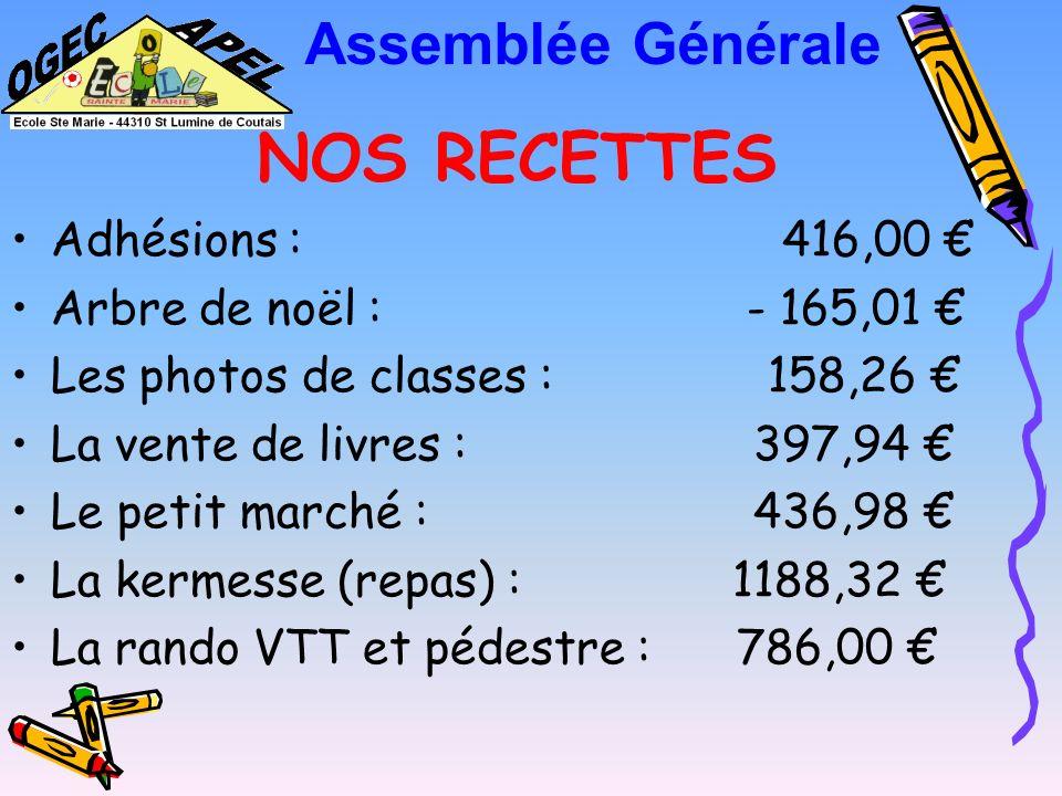 BILAN FINANCIER 2008 / 2009 Assemblée Générale