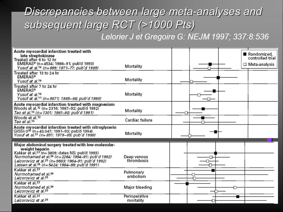 Méta-analyses…. n Hétérogénéité des essais inclus n Analyse minutieuse n Scores de qualité (double lecture) n Qualité de la meta-analyse (double lectu