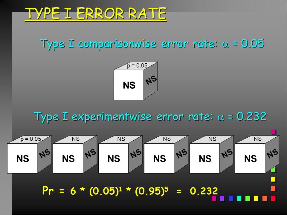 Erreur de première espèce Erreur consentie (proba de navoir que des 1 alors quil y a 6 faces différentes) Erreur expérimentale: 0.40 Pr (=1) = 1/6 = 0