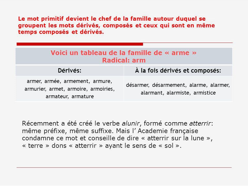 Le mot primitif devient le chef de la famille autour duquel se groupent les mots dérivés, composés et ceux qui sont en même temps composés et dérivés.