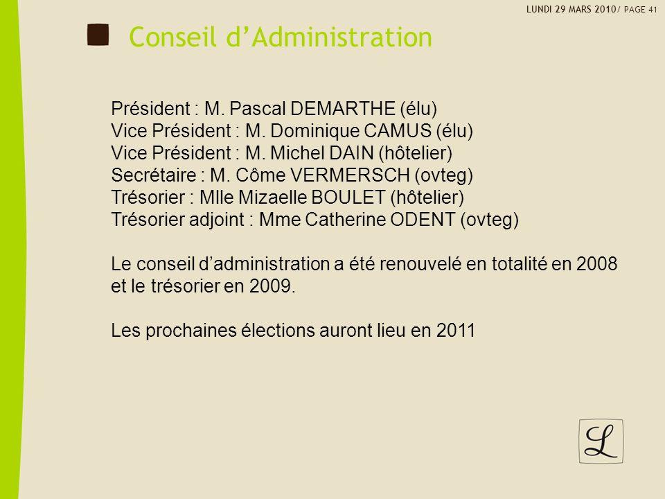 LUNDI 29 MARS 2010/ PAGE 41 Conseil dAdministration Président : M. Pascal DEMARTHE (élu) Vice Président : M. Dominique CAMUS (élu) Vice Président : M.