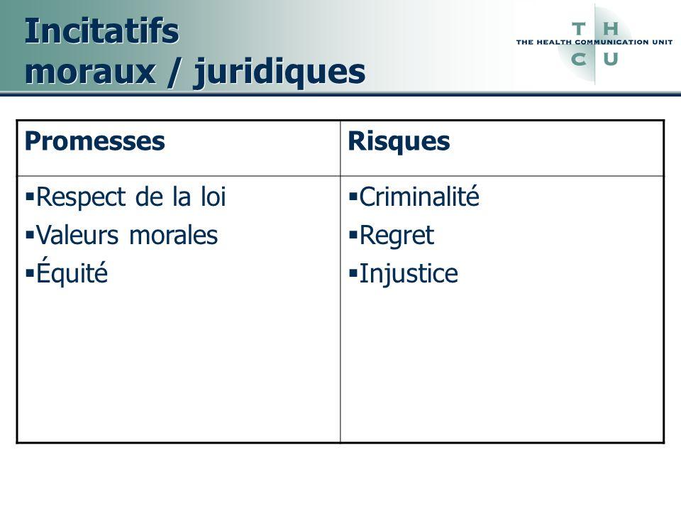 Incitatifs moraux / juridiques PromessesRisques Respect de la loi Valeurs morales Équité Criminalité Regret Injustice