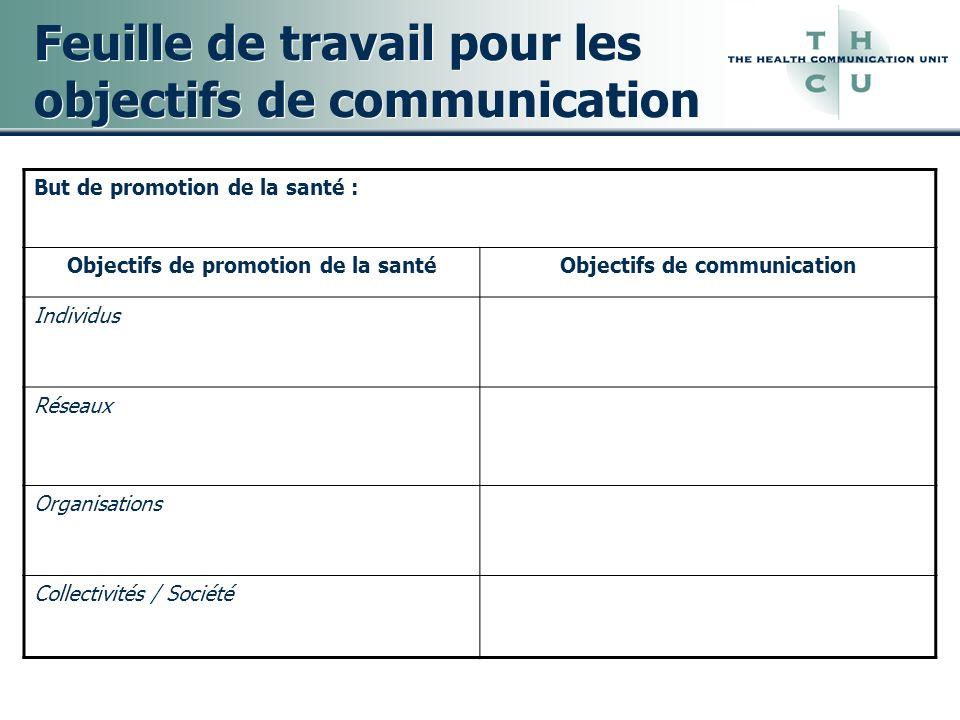 Feuille de travail pour les objectifs de communication But de promotion de la santé : Objectifs de promotion de la santéObjectifs de communication Ind