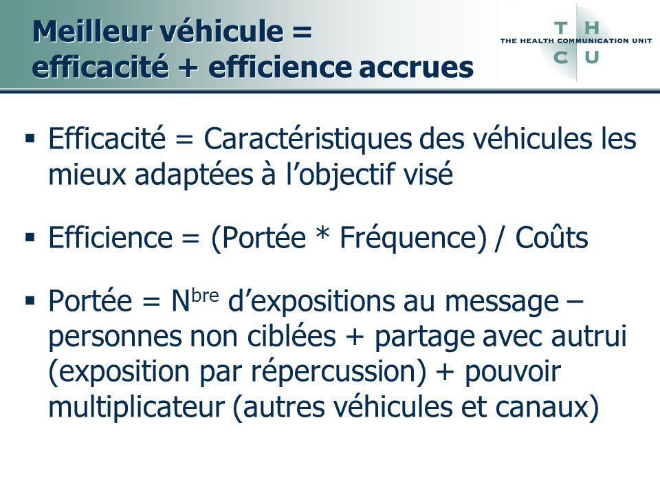Meilleur véhicule = efficacité + efficience accrues Efficacité = Caractéristiques des véhicules les mieux adaptées à lobjectif visé Efficience = (Port