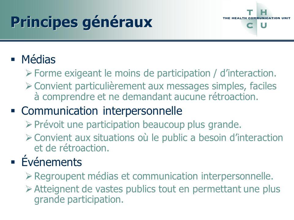 Principes généraux Médias Forme exigeant le moins de participation / dinteraction. Convient particulièrement aux messages simples, faciles à comprendr