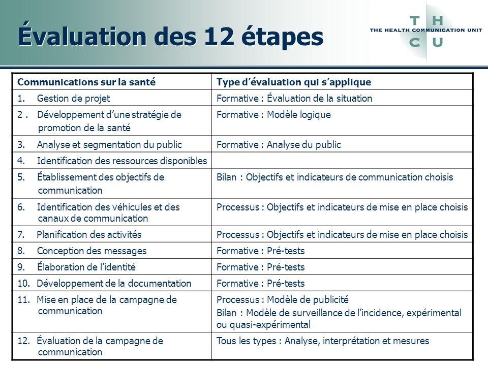 Évaluation des 12 étapes Communications sur la santéType dévaluation qui sapplique 1. Gestion de projetFormative : Évaluation de la situation 2. Dével