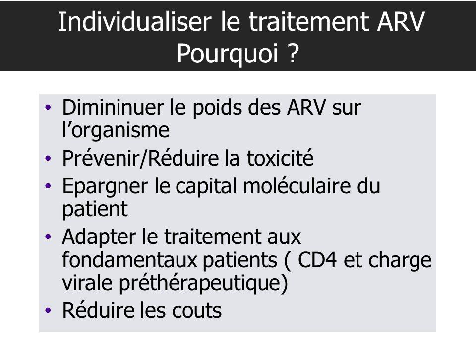 Individualiser le traitement ARV Pourquoi ? Dimininuer le poids des ARV sur lorganisme Prévenir/Réduire la toxicité Epargner le capital moléculaire du