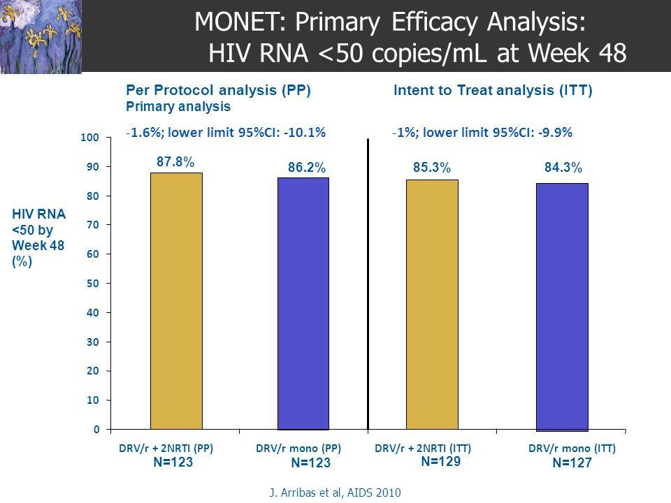0 10 20 30 40 50 60 70 80 90 100 DRV/r + 2NRTI (PP)DRV/r mono (PP)DRV/r + 2NRTI (ITT)DRV/r mono (ITT) MONET: Primary Efficacy Analysis: HIV RNA <50 co