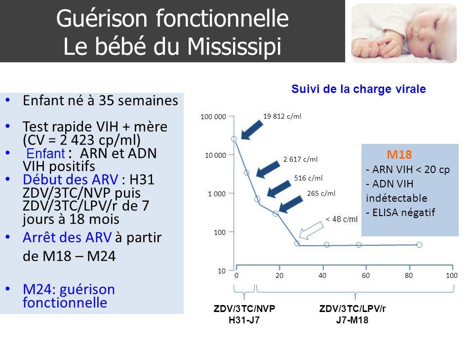 Guérison fonctionnelle Le bébé du Mississipi Persaud D, CROI 2013, Abs. 48LB Enfant né à 35 semaines Test rapide VIH + mère (CV = 2 423 cp/ml) Enfant