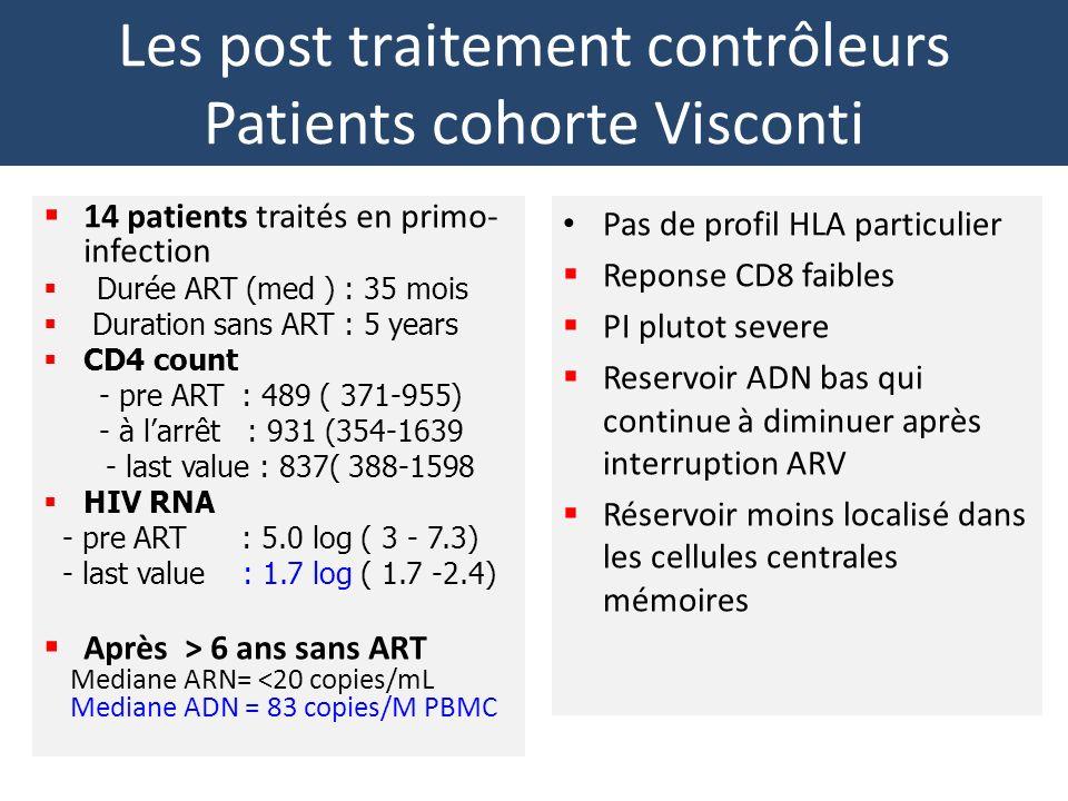 Les post traitement contrôleurs Patients cohorte Visconti Pas de profil HLA particulier Reponse CD8 faibles PI plutot severe Reservoir ADN bas qui continue à diminuer après interruption ARV Réservoir moins localisé dans les cellules centrales mémoires 14 patients traités en primo- infection Durée ART (med ) : 35 mois Duration sans ART : 5 years CD4 count - pre ART : 489 ( 371-955) - à larrêt : 931 (354-1639 - last value : 837( 388-1598 HIV RNA - pre ART : 5.0 log ( 3 - 7.3) - last value : 1.7 log ( 1.7 -2.4) Après > 6 ans sans ART Mediane ARN= <20 copies/mL Mediane ADN = 83 copies/M PBMC