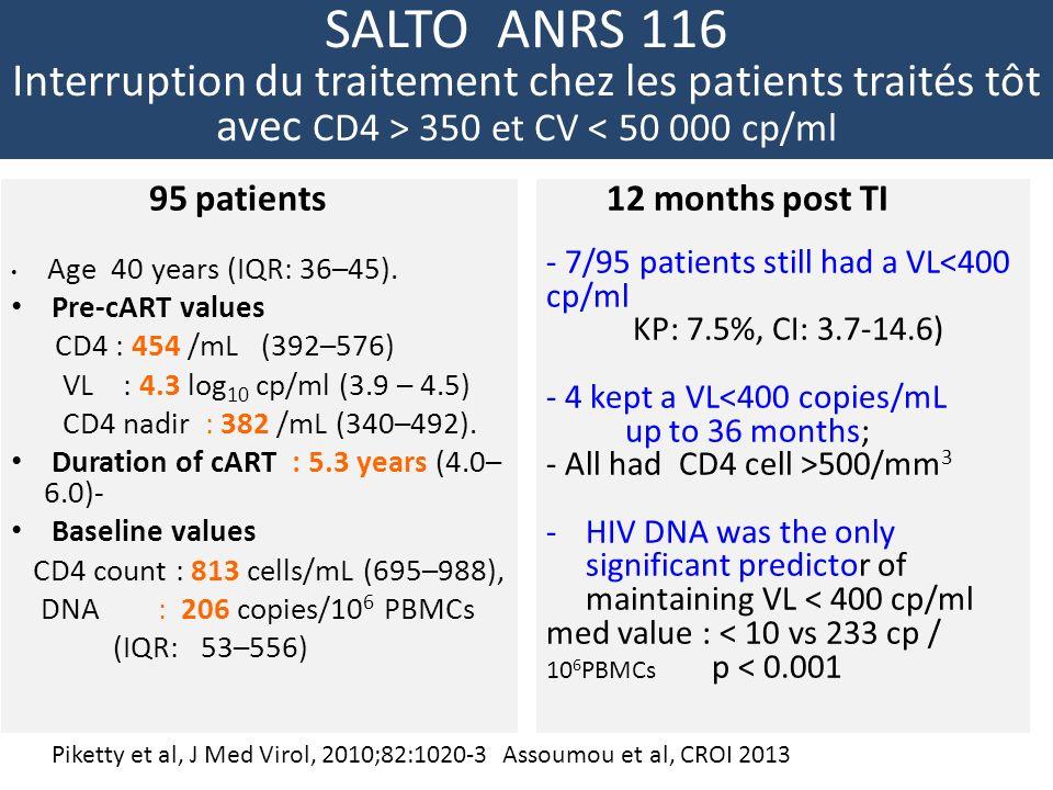 SALTO ANRS 116 Interruption du traitement chez les patients traités tôt avec CD4 > 350 et CV < 50 000 cp/ml 95 patients Age 40 years (IQR: 36–45).