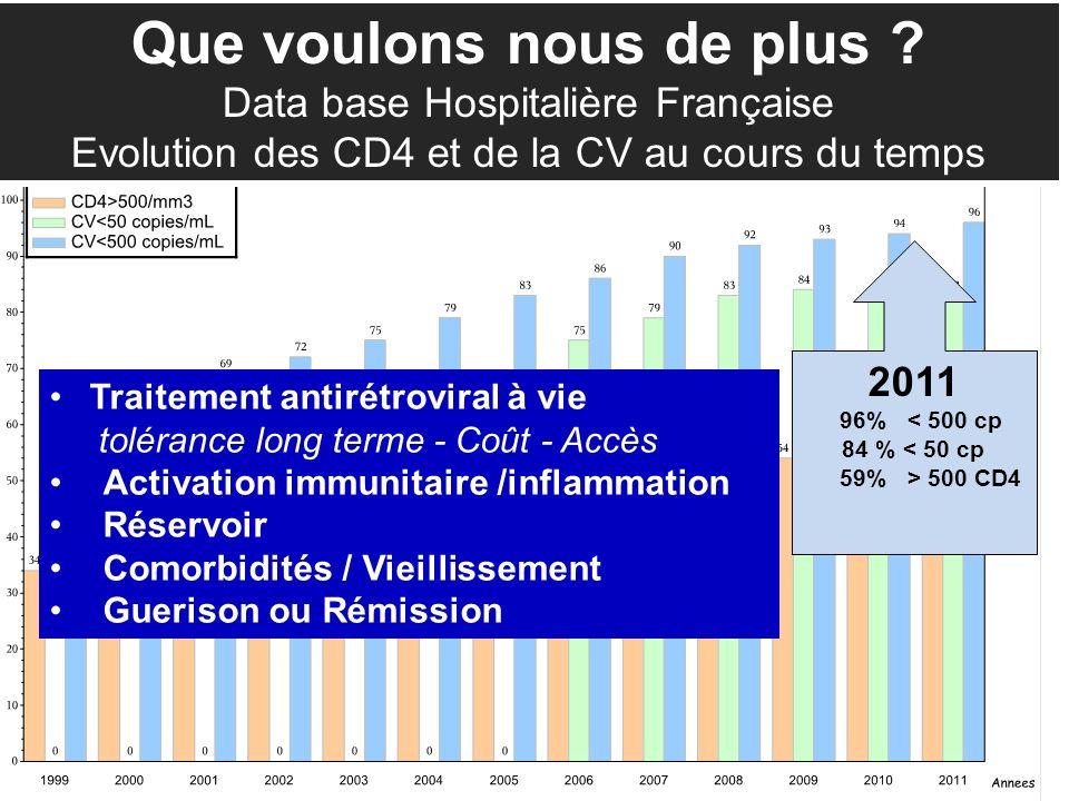 Que voulons nous de plus ? Data base Hospitalière Française Evolution des CD4 et de la CV au cours du temps 2011 96% < 500 cp 84 % < 50 cp 59% > 500 C
