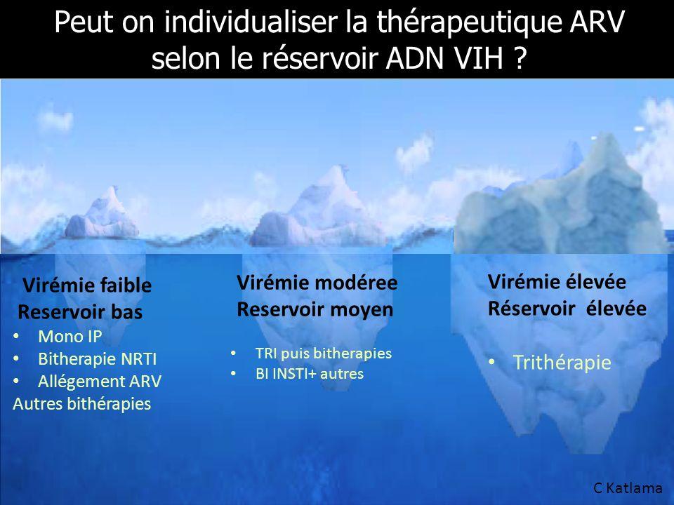Peut on individualiser la thérapeutique ARV selon le réservoir ADN VIH ? Virémie faible Reservoir bas Mono IP Bitherapie NRTI Allégement ARV Autres bi