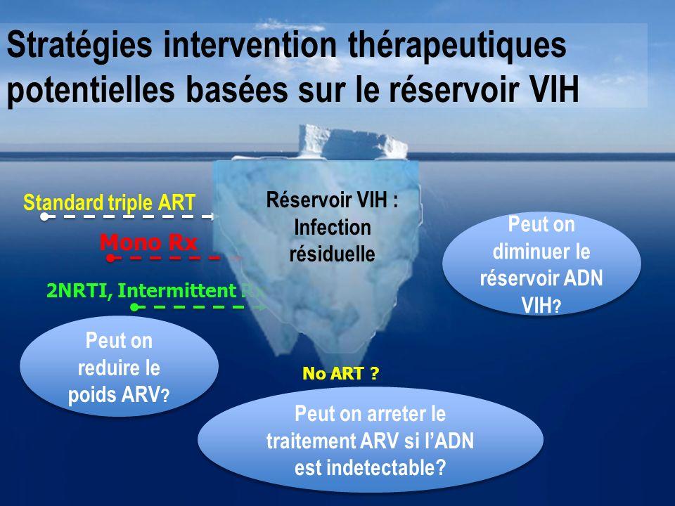 Standard triple ART Peut on diminuer le réservoir ADN VIH ? Mono Rx 2NRTI, Intermittent Rx Stratégies intervention thérapeutiques potentielles basées