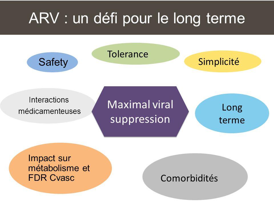 ARV : un défi pour le long terme Safety Tolerance Simplicité Interactions médicamenteuses Impact sur métabolisme et FDR Cvasc Comorbidités Long terme Maximal viral suppression