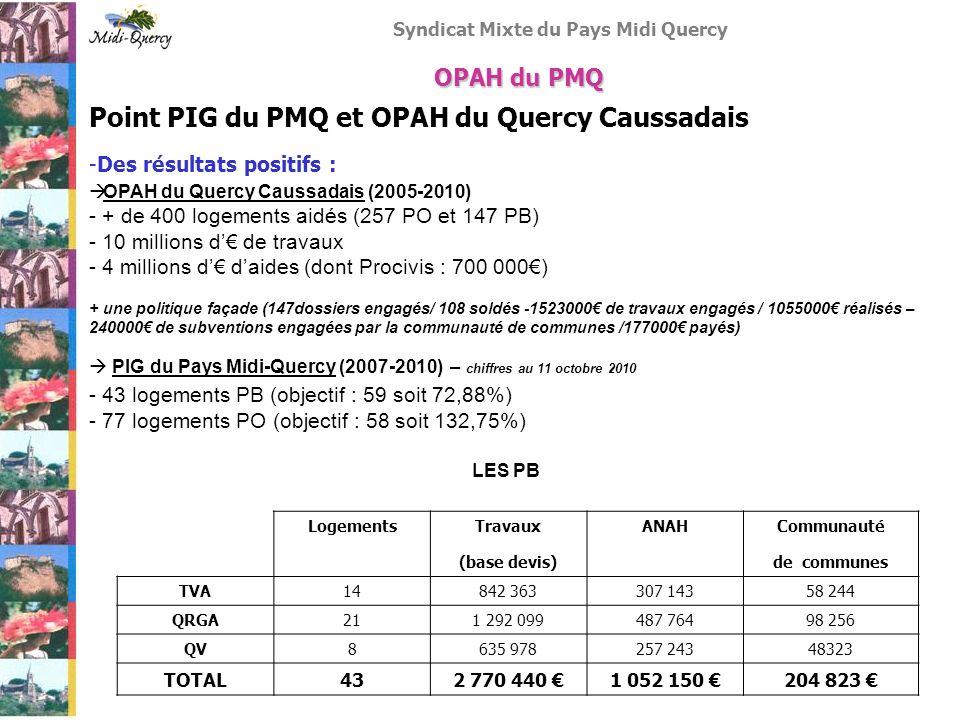 Syndicat Mixte du Pays Midi Quercy Point PIG du PMQ et OPAH du Quercy Caussadais -Des résultats positifs : Les PO OPAH du PMQ TOTALHANDTSOSTD PO 2008725 PO 20094314236 PO 2010211074 PO SI2 En attente4 TOTAL77263510 Communauté de communes Dossiers PO TVA42 QRGA26 QV9 Travaux (base devis) ANAHProcivis (Prêt + subventions) 921 258 291 733 140 600 Dans les 2 dispositifs (OPAH et PIG), les travaux liés à lénergie et à la maîtrise des charges (menuiseries, chauffage, toiture) sont largement dominants.