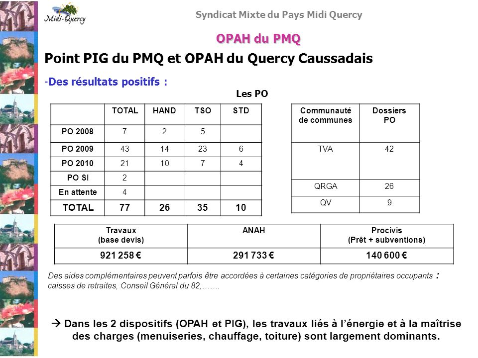 Syndicat Mixte du Pays Midi Quercy Point PIG du PMQ et OPAH du Quercy Caussadais -Des résultats positifs : Les PO OPAH du PMQ TOTALHANDTSOSTD PO 20087
