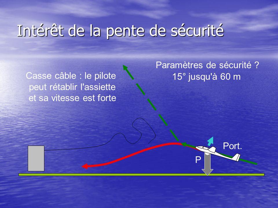 Intérêt de la pente de sécurité P Port. Casse câble : le pilote peut rétablir l'assiette et sa vitesse est forte Paramètres de sécurité ? 15° jusqu'à