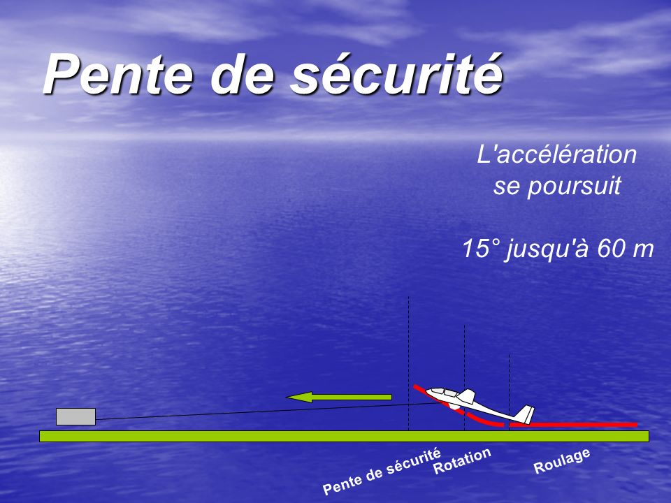 Pente de sécurité L'accélération se poursuit 15° jusqu'à 60 m Roulage Rotation Pente de sécurité