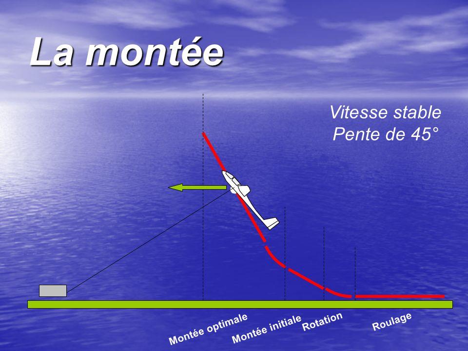 La montée Vitesse stable Pente de 45° Roulage Rotation Montée initiale Montée optimale