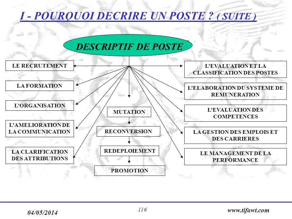 04/05/2014 www.tifawt.com 116 I - POURQUOI DECRIRE UN POSTE .
