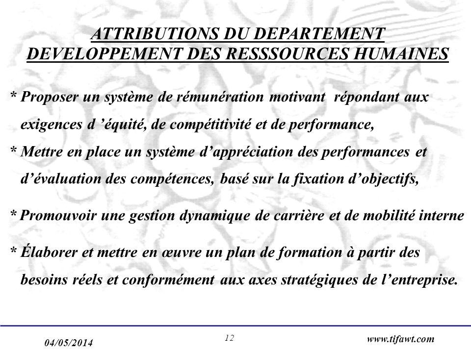 04/05/2014 www.tifawt.com 12 ATTRIBUTIONS DU DEPARTEMENT DEVELOPPEMENT DES RESSSOURCES HUMAINES * Proposer un système de rémunération motivant réponda
