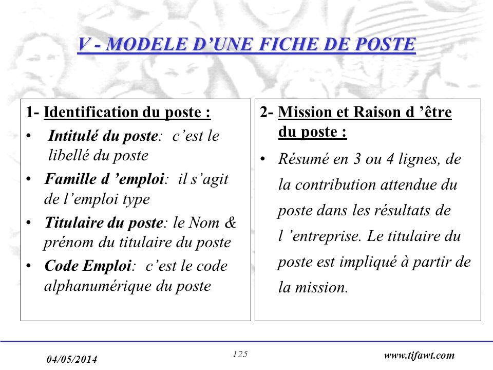 04/05/2014 www.tifawt.com 125 V - MODELE DUNE FICHE DE POSTE 1- Identification du poste : Intitulé du poste: cest le libellé du poste Famille d emploi